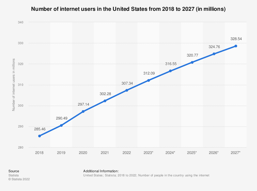 state Internet penetration by