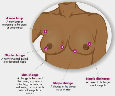 breasts 3 disease people