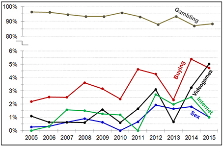 statistics Sex 2010 addiction